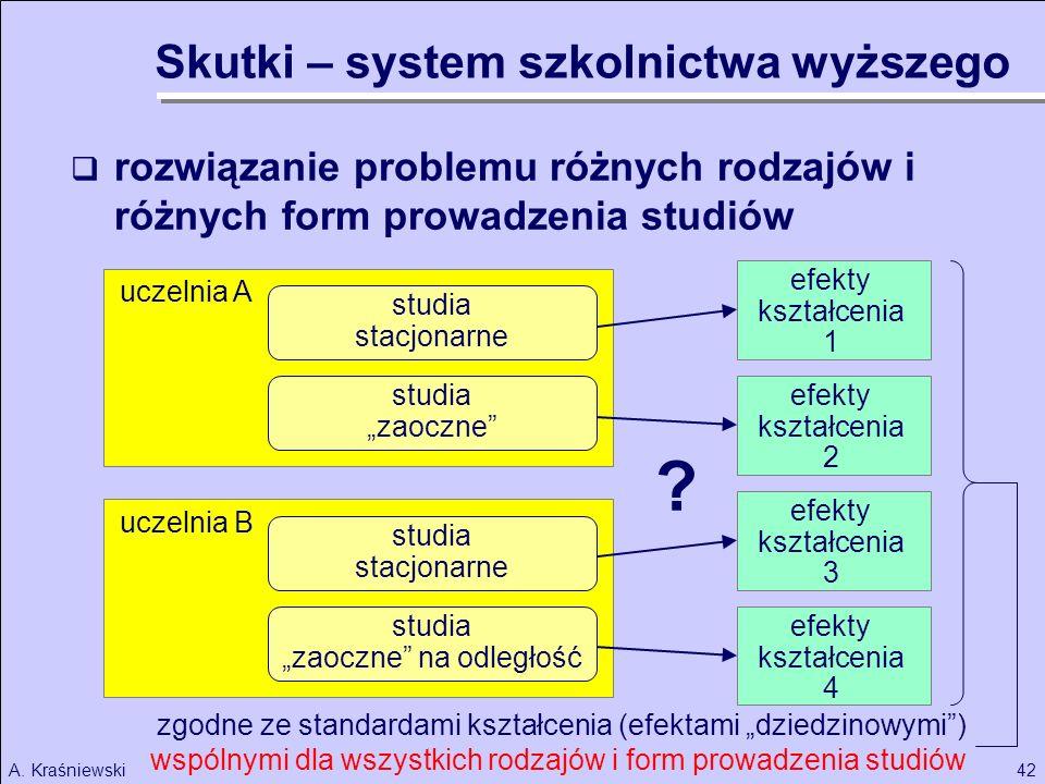 42A. Kraśniewski uczelnia B rozwiązanie problemu różnych rodzajów i różnych form prowadzenia studiów studia stacjonarne studia zaoczne studia stacjona