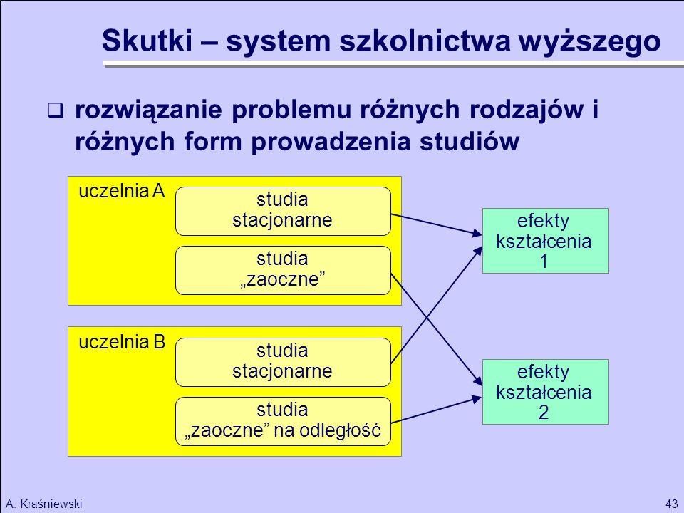 43A. Kraśniewski uczelnia B rozwiązanie problemu różnych rodzajów i różnych form prowadzenia studiów studia stacjonarne studia zaoczne studia stacjona
