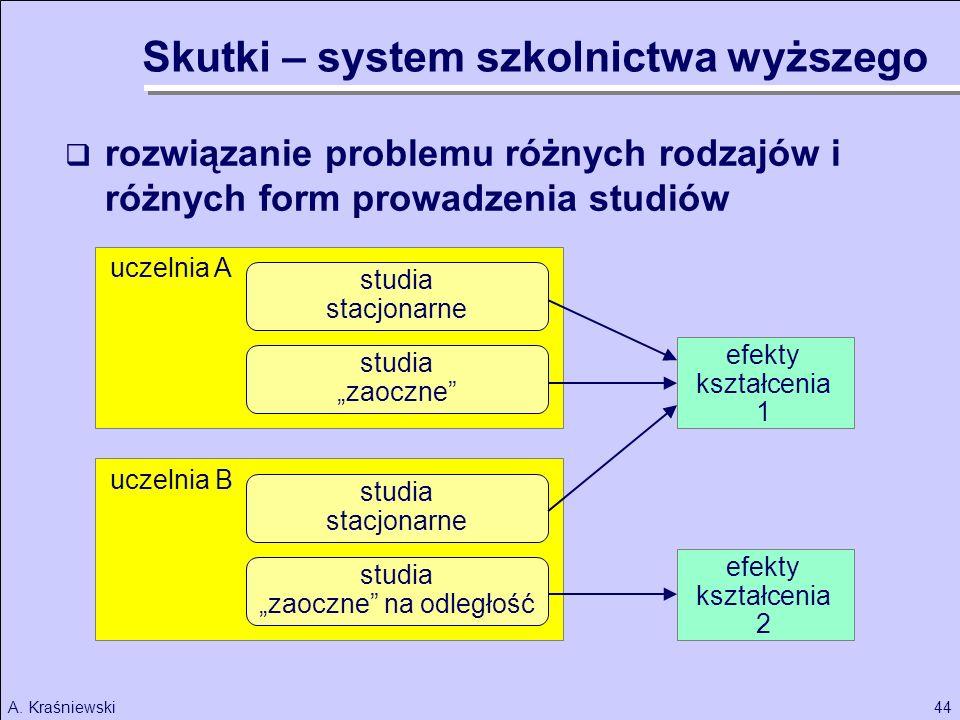 44A. Kraśniewski uczelnia B rozwiązanie problemu różnych rodzajów i różnych form prowadzenia studiów studia stacjonarne studia zaoczne studia stacjona