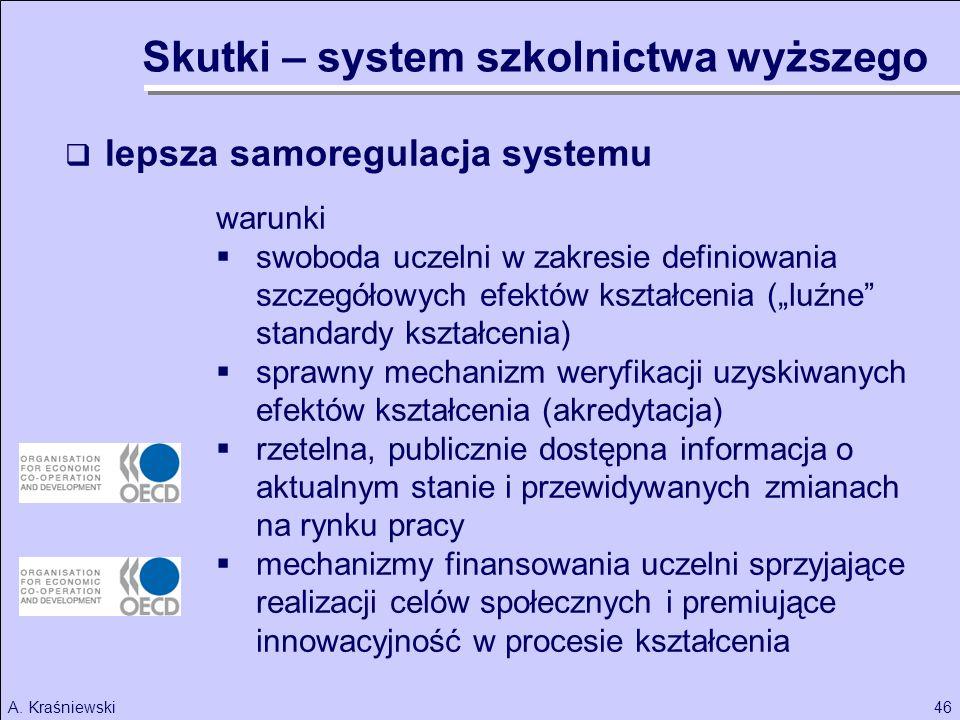 46A. Kraśniewski lepsza samoregulacja systemu warunki swoboda uczelni w zakresie definiowania szczegółowych efektów kształcenia (luźne standardy kszta