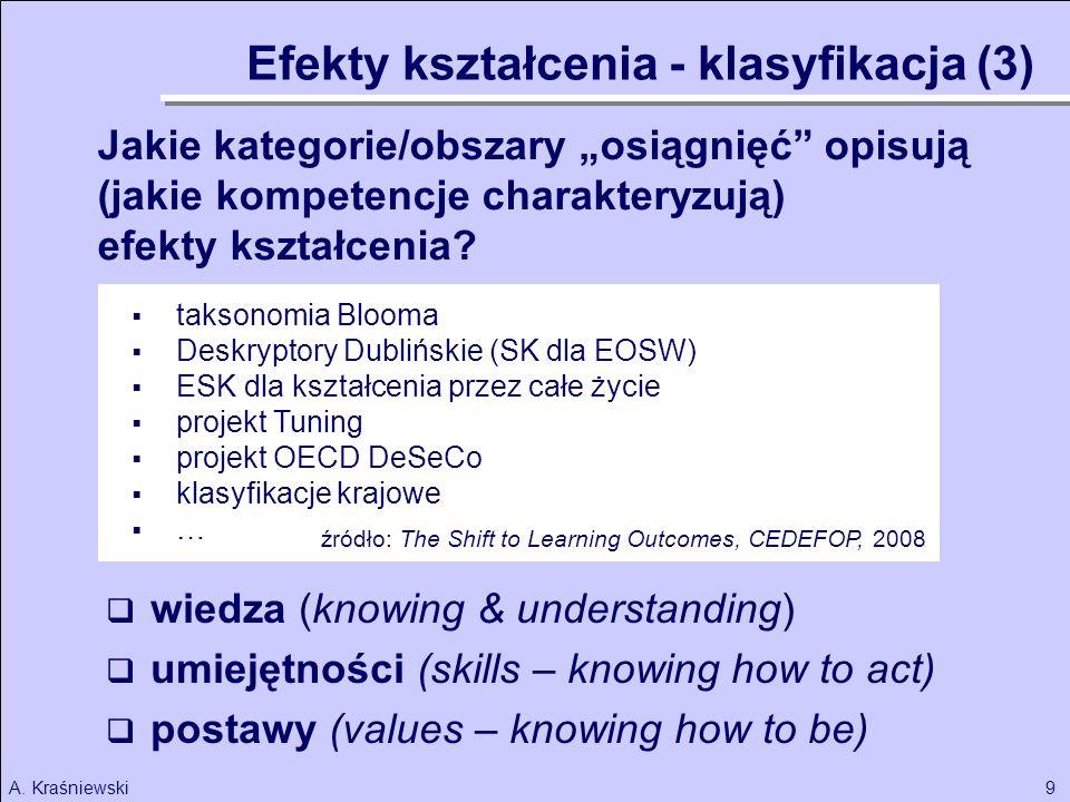 9A. Kraśniewski wiedza (knowing & understanding) umiejętności (skills – knowing how to act) postawy (values – knowing how to be) taksonomia Blooma Des