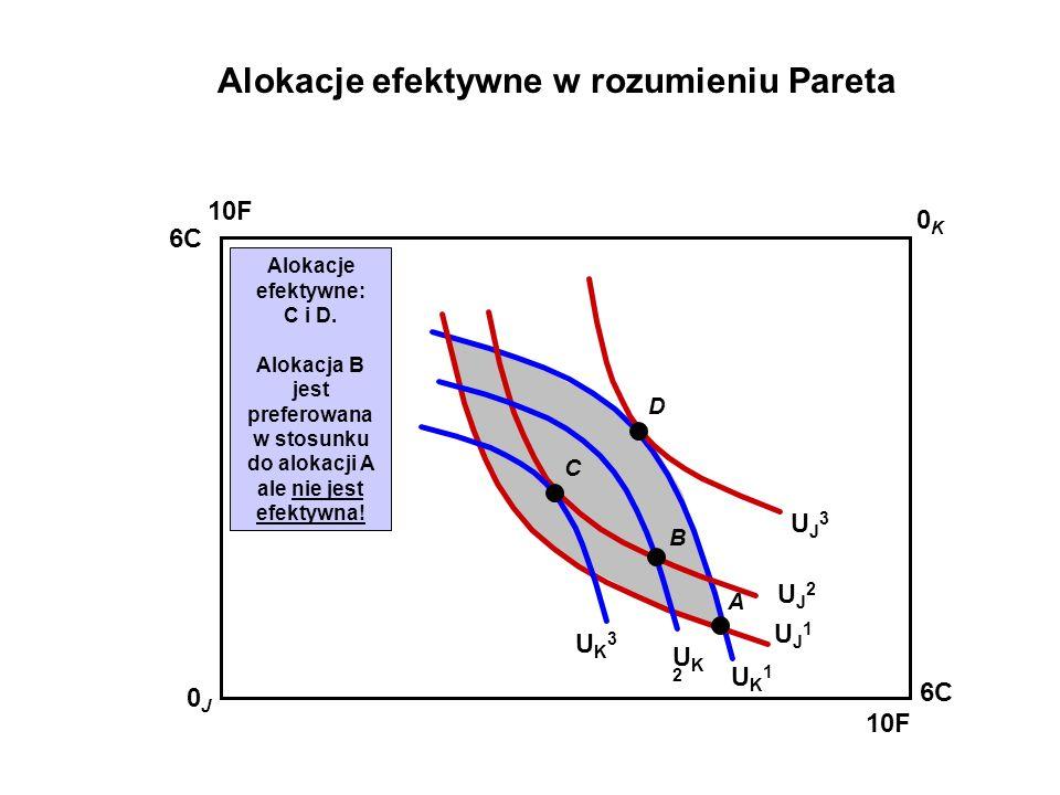 10F 0K0K 0J0J 6C 10F 6C UK1UK1 UJ1UJ1 A Alokacje efektywne: C i D. Alokacja B jest preferowana w stosunku do alokacji A ale nie jest efektywna! UJ2UJ2