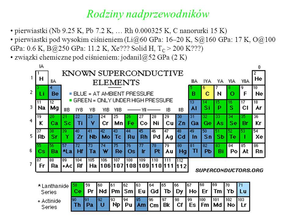 Rodziny nadprzewodników pierwiastki (Nb 9.25 K, Pb 7.2 K, … Rh 0.000325 K, C nanorurki 15 K) pierwiastki pod wysokim ciśnieniem (Li@60 GPa: 16–20 K, S