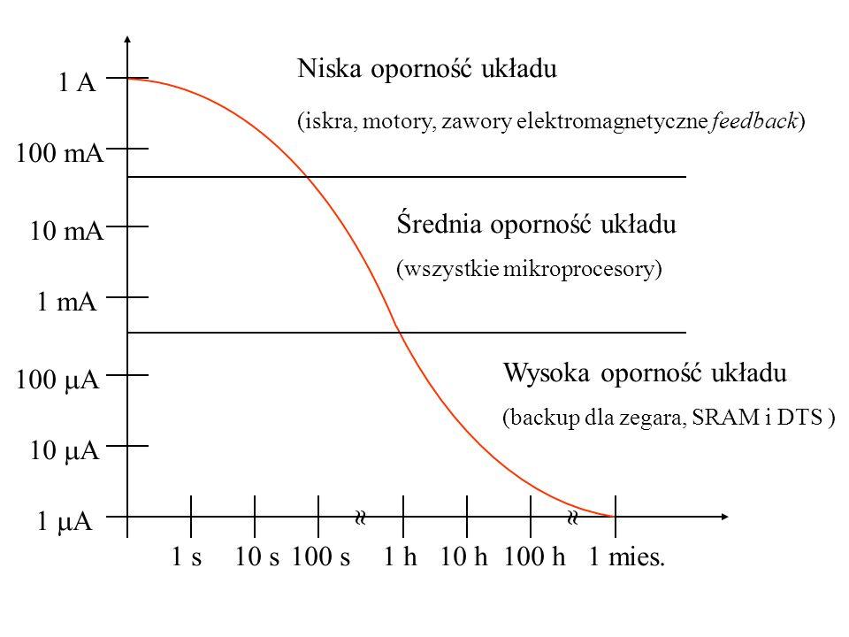 1 A 10 A 100 A 1 mA 10 mA 100 mA 1 A 1 s10 s100 s1 h 10 h100 h1 mies. Niska oporność układu (iskra, motory, zawory elektromagnetyczne feedback) Średni