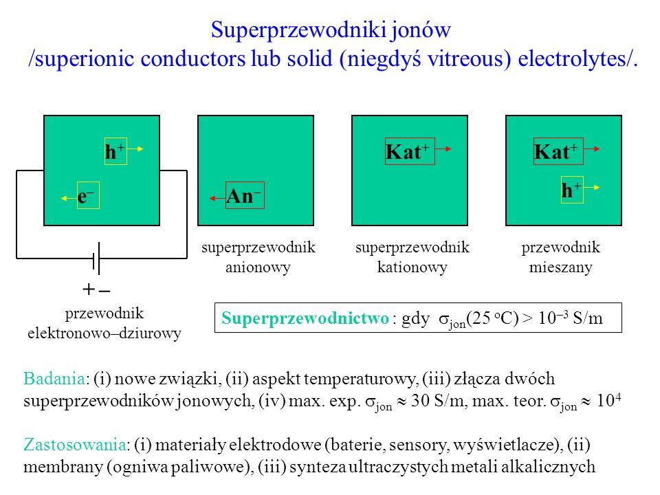 H + : KHSO 4, Cs 2 (HSO 4 )(H 2 PO 4 ), HPb 2 Nb 3 O 10 F – : PbF 2, CsPbF 3, TlF, AgF, PbSnF 4 and KBiF 4, CaF 2 :Y O 2– : M 4+ O 2 oraz perowskity A 2+ M 4+ O 3, M = Ti, Zr, Ce, Ba 2 In 2 O 5, La 0.9 Sr 0.1 Ga 0.8 Mg 0.8 O 2.85, domieszkowany Bi 4 V 2 O 11 and SrFeCo 0.5 O x, BaBi 3 O 5.5, Bi 2 WO 6 Li + : Li 3 N, Li 3 M 2 (PO 4 ) 3 (M=Sc, Fe), Li x CoO 2 (elektronowo–jonowy) Na + : Na 3 Zr 2 Si 2 PO 12, Na 5 YSi 4 O 12, NaTi 2 Al 5 O 12 K + : KTiOPO 4 :Nb NH 4 + :NH 4 TaWO 6 Mg 2+ : Mg 3 Bi 2 Ag + : AgX (X = Cl, Br, I), Ag 4 RbI 5 KTiOPO 4 :Nb = K 1–x Ti 1–x Nb x OPO 4, brakujące (K + ) CaF 2 :Y = (CaF 2 ) 1–x (YF 3 ) x, nadmiarowe F – intrinsic anion lattice soft disorder & intrinsic defects