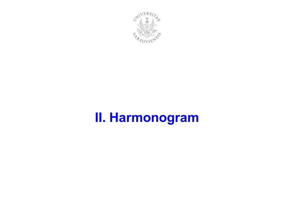 II. Harmonogram