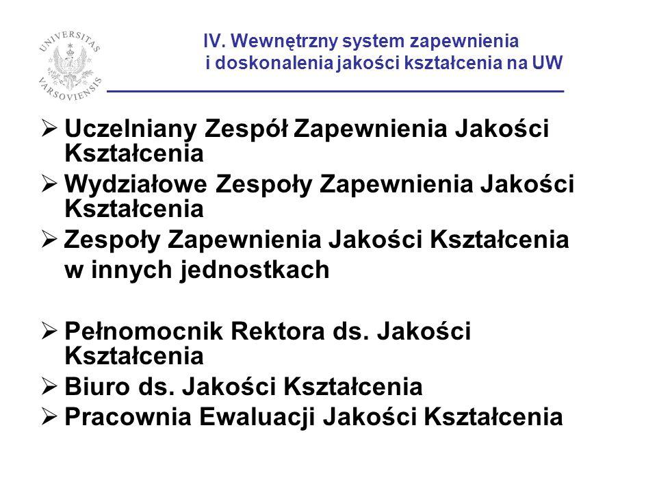 IV. Wewnętrzny system zapewnienia i doskonalenia jakości kształcenia na UW ____________________________________________________ Uczelniany Zespół Zape