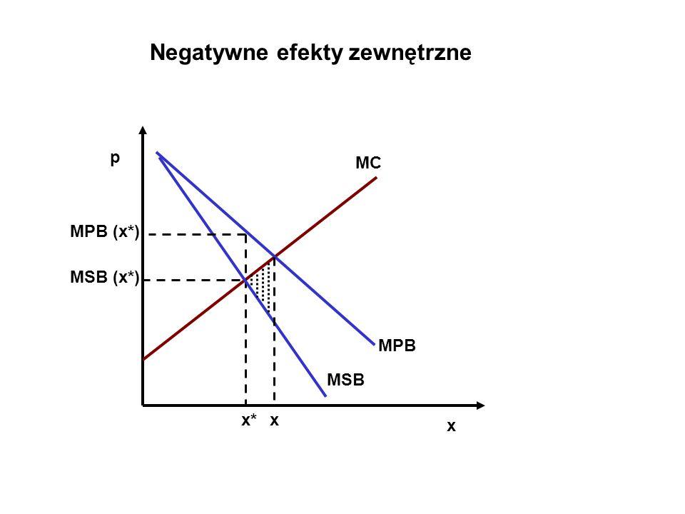 Negatywne efekty zewnętrzne MC p x x* MSB MPB x MSB (x*) MPB (x*)