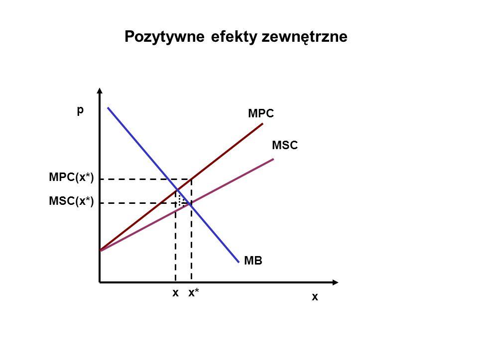 MPC MSC p x xx* MB Pozytywne efekty zewnętrzne MPC(x*) MSC(x*)