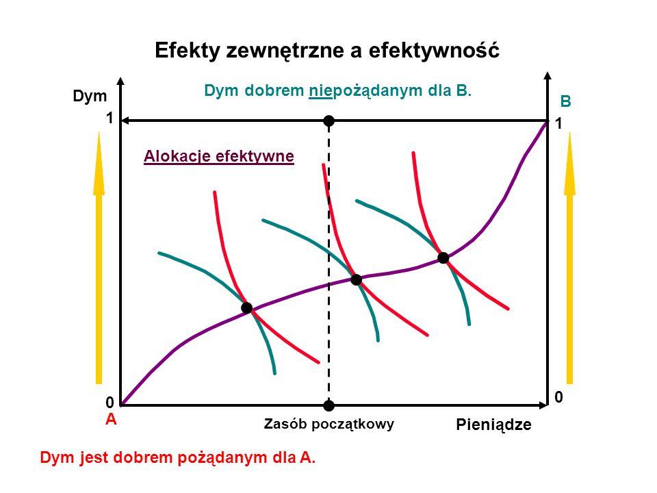 A B Efekty zewnętrzne a efektywność Dym Pieniądze 0 1 1 0 Zasób początkowy Dym jest dobrem pożądanym dla A.