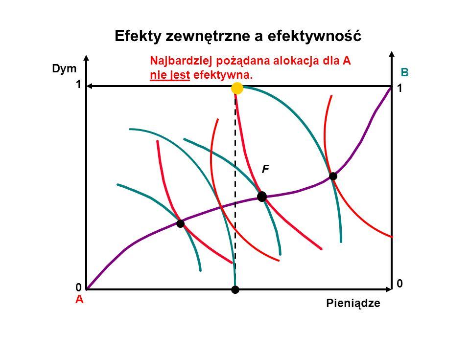 A B F Efekty zewnętrzne a efektywność Dym Pieniądze 0 1 1 0 Najbardziej pożądana alokacja dla A nie jest efektywna.