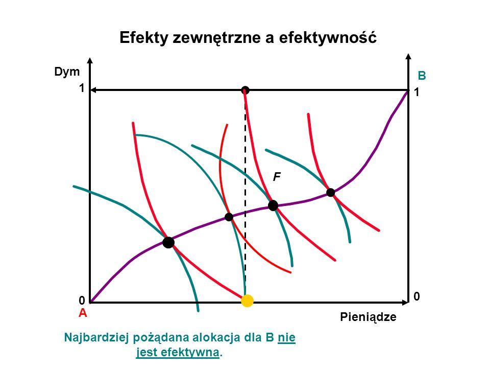 A B Efekty zewnętrzne a efektywność Dym Pieniądze 0 1 1 0 Najbardziej pożądana alokacja dla B nie jest efektywna.