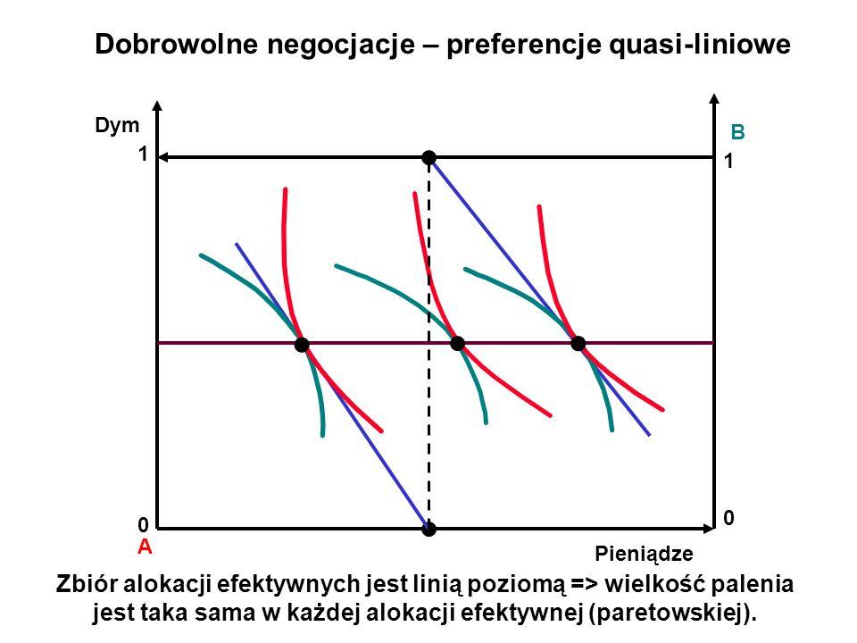 A B Dobrowolne negocjacje – preferencje quasi-liniowe Dym Pieniądze 0 1 1 0 Zbiór alokacji efektywnych jest linią poziomą => wielkość palenia jest taka sama w każdej alokacji efektywnej (paretowskiej).