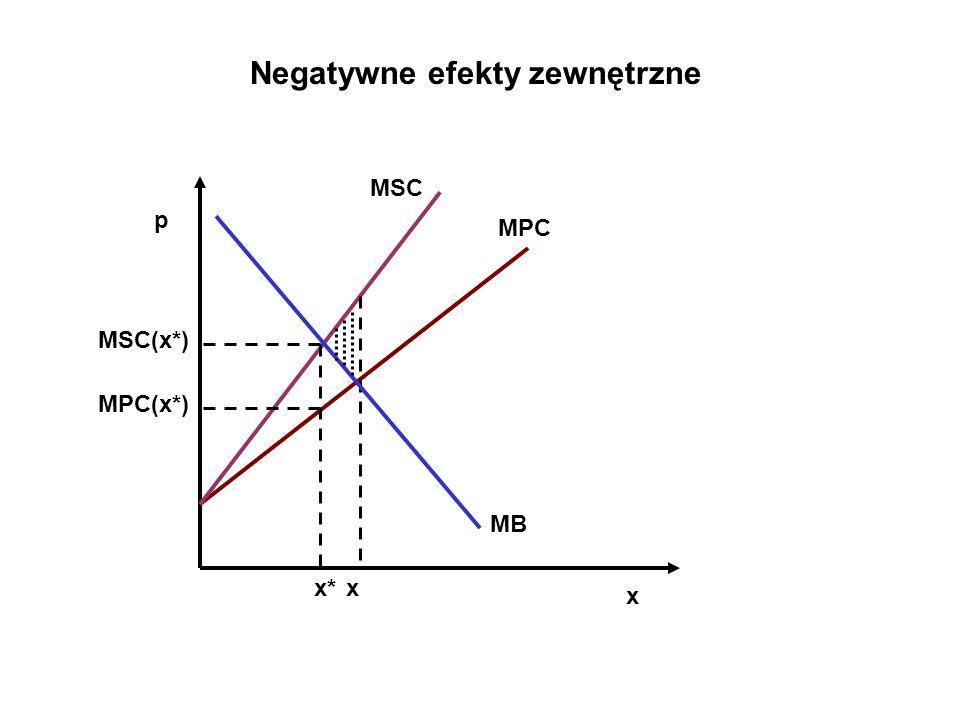 2) Analiza od strony popytu: MPB> MSB MSB=MPB-MEC MPB – marginal private benefit, MSC – marginal social benefit, MEC –marginal external cost Negatywne efekty zewnętrzne