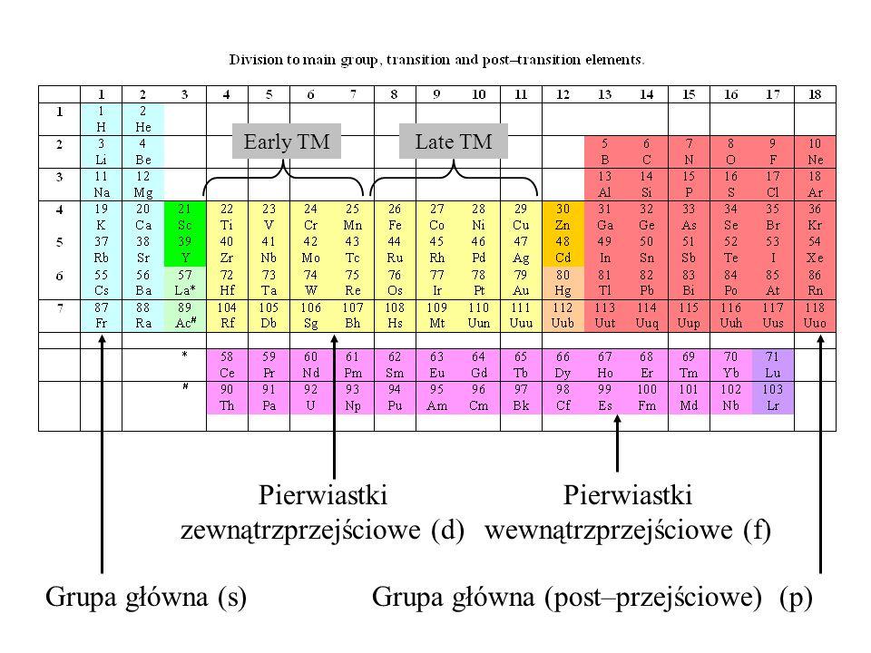 Grupa główna (s)Grupa główna (post–przejściowe) (p) Pierwiastki zewnątrzprzejściowe (d) Pierwiastki wewnątrzprzejściowe (f) Early TMLate TM