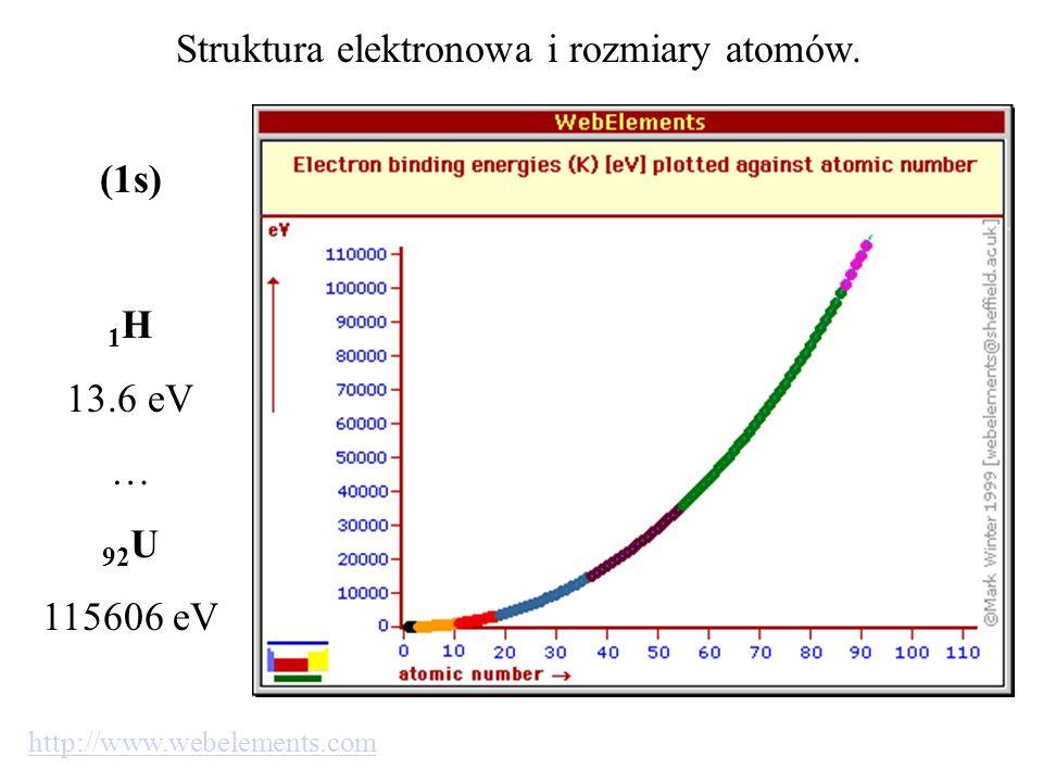 Struktura elektronowa i rozmiary atomów. (1s) 1 H 13.6 eV … 92 U 115606 eV http://www.webelements.com