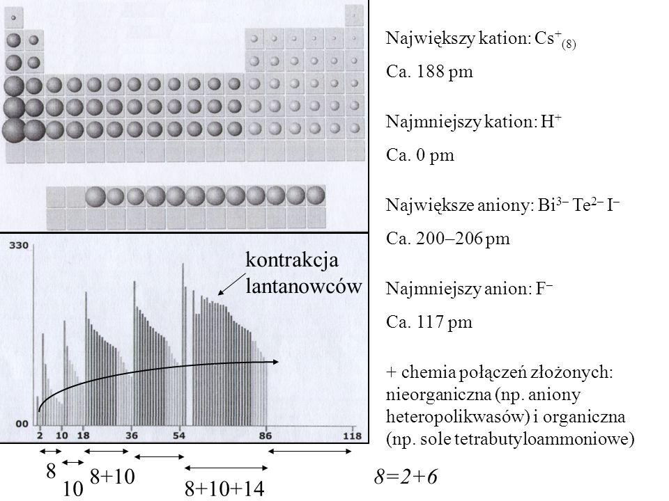 8 10 8+10 8+10+14 kontrakcja lantanowców Największy kation: Cs + (8) Ca. 188 pm Najmniejszy kation: H + Ca. 0 pm Największe aniony: Bi 3– Te 2– I – Ca