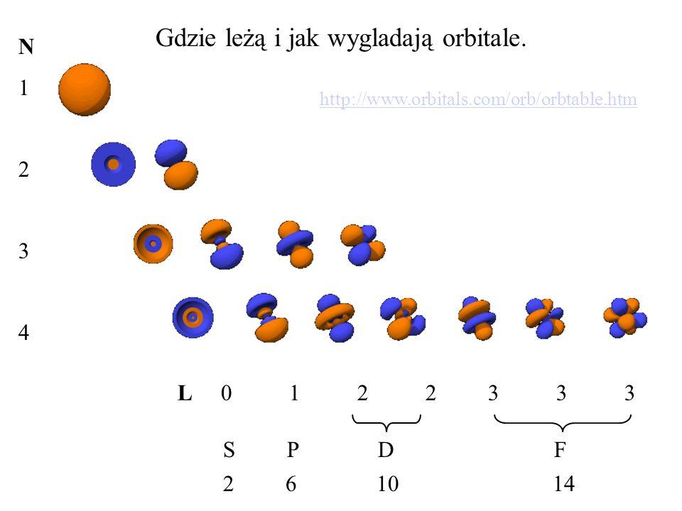 Gdzie leżą i jak wygladają orbitale. http://www.orbitals.com/orb/orbtable.htm S P D F N1234N1234 L 0 1 2 2 3 3 3 2 6 10 14