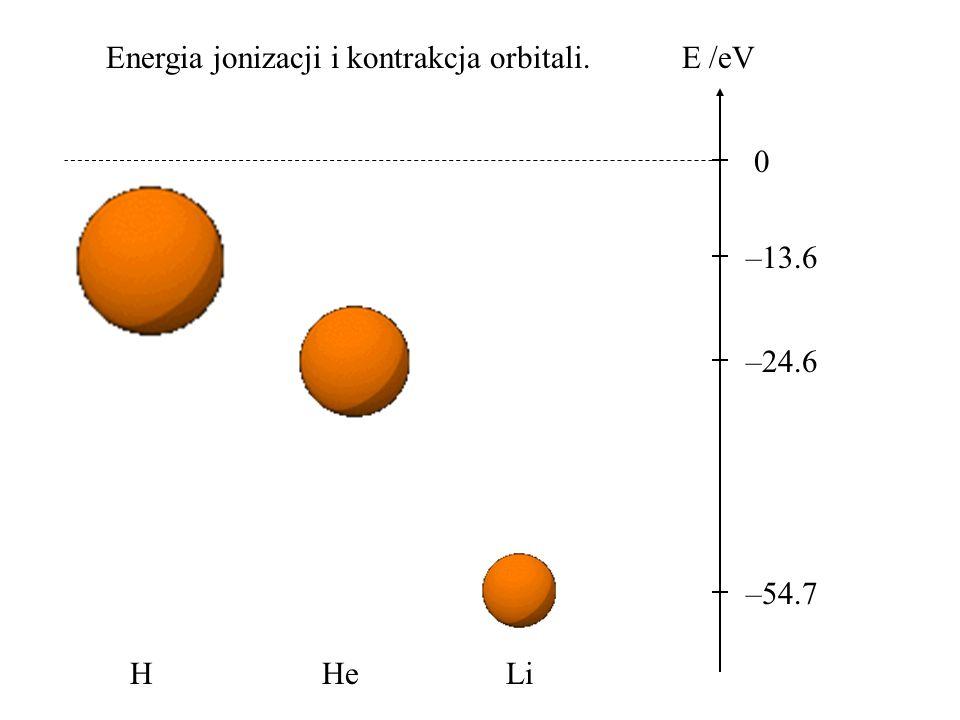 Energia jonizacji i kontrakcja orbitali. 0 E /eV –13.6 –24.6 –54.7 HHeLi