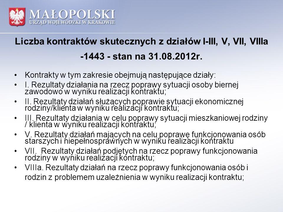 Liczba kontraktów skutecznych z działów I-III, V, VII, VIIIa -1443 - stan na 31.08.2012r. Kontrakty w tym zakresie obejmują następujące działy: I. Rez