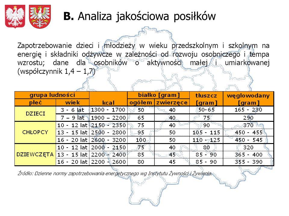 Średnie zapotrzebowanie na energię dla poszczególnych grup wiekowych z uwzględnieniem płci i wskaźnika aktywności 1,7.