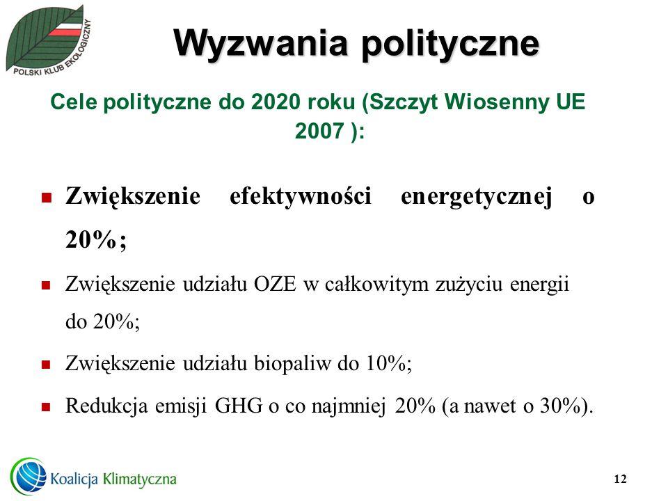Wyzwania polityczne Cele polityczne do 2020 roku (Szczyt Wiosenny UE 2007 ): Zwiększenie efektywności energetycznej o 20%; Zwiększenie udziału OZE w c