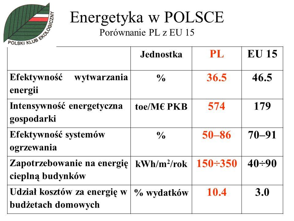 Energetyka w POLSCE Porównanie PL z EU 15 Jednostka PLEU 15 Efektywność wytwarzania energii % 36.546.5 Intensywność energetyczna gospodarki toe/M PKB