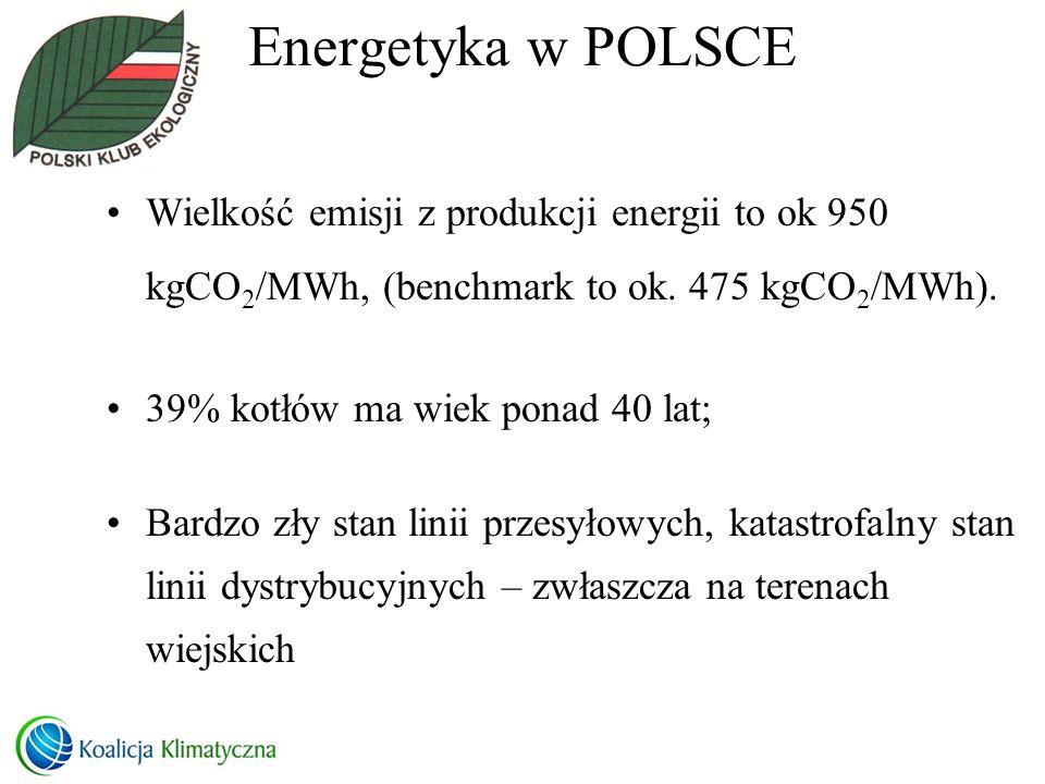 Energetyka w POLSCE Wielkość emisji z produkcji energii to ok 950 kgCO 2 /MWh, (benchmark to ok. 475 kgCO 2 /MWh). 39% kotłów ma wiek ponad 40 lat; Ba