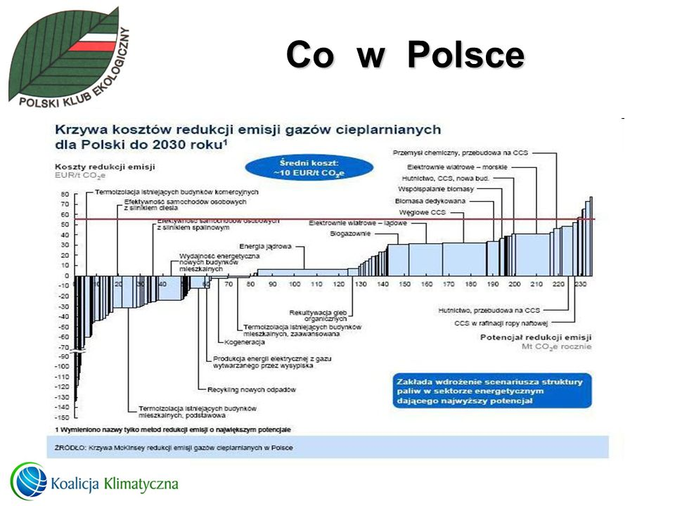 Co w Polsce