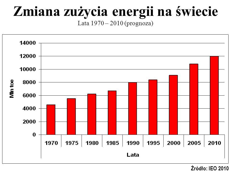 Zmiana zużycia energii na świecie Lata 1970 – 2010 (prognoza) Źródło: IEO 2010