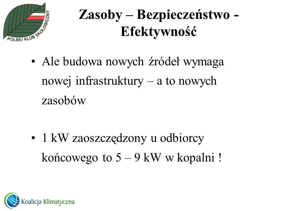 Co w Polsce Paszporty energetyczne dla budynków –Zła metodologia –Bezsensowny i niedobry opis paszportów –Audyty mogą wykonywać deweloperzy .