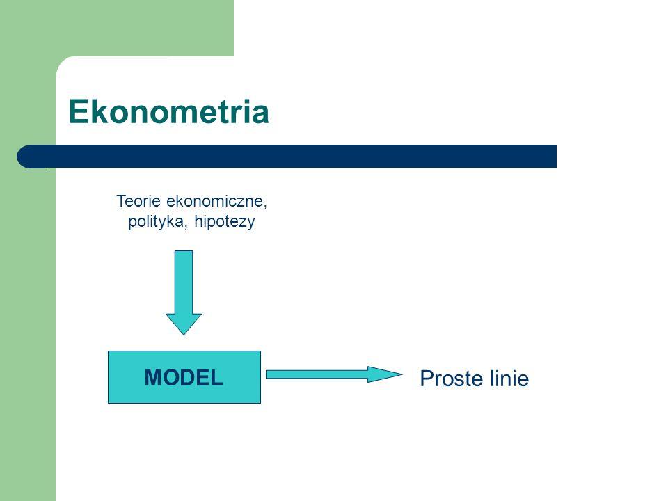 Ekonometria Teorie ekonomiczne, polityka, hipotezy MODEL Proste linie