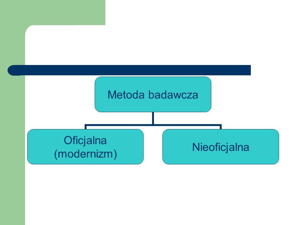 Metoda badawcza Oficjalna (modernizm) Nieoficjalna