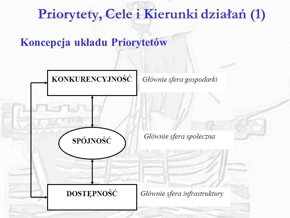 Priorytety, Cele i Kierunki działań (2) Priorytet I.