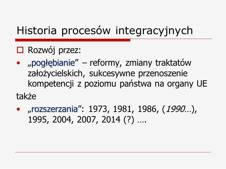 Historia procesów integracyjnych Rozwój przez: pogłębianiepogłębianie – reformy, zmiany traktatów założycielskich, sukcesywne przenoszenie kompetencji