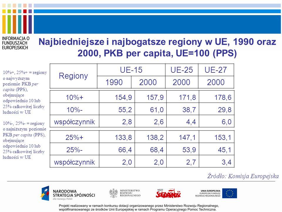 Najbiedniejsze i najbogatsze regiony w UE, 1990 oraz 2000, PKB per capita, UE=100 (PPS) Regiony UE-15UE-25UE-27 19902000 10%+154,9157,9171,8178,6 10%-