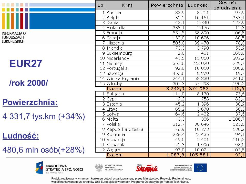 Powierzchnia: 4 331,7 tys.km (+34%) Ludność: 480,6 mln osób(+28%) EUR27 /rok 2000/