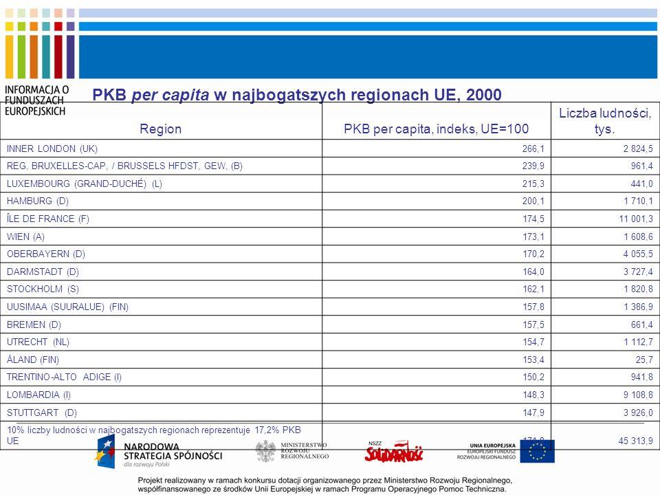 PKB per capita w najbogatszych regionach UE, 2000 RegionPKB per capita, indeks, UE=100 Liczba ludności, tys. INNER LONDON (UK)266,12 824,5 REG, BRUXEL