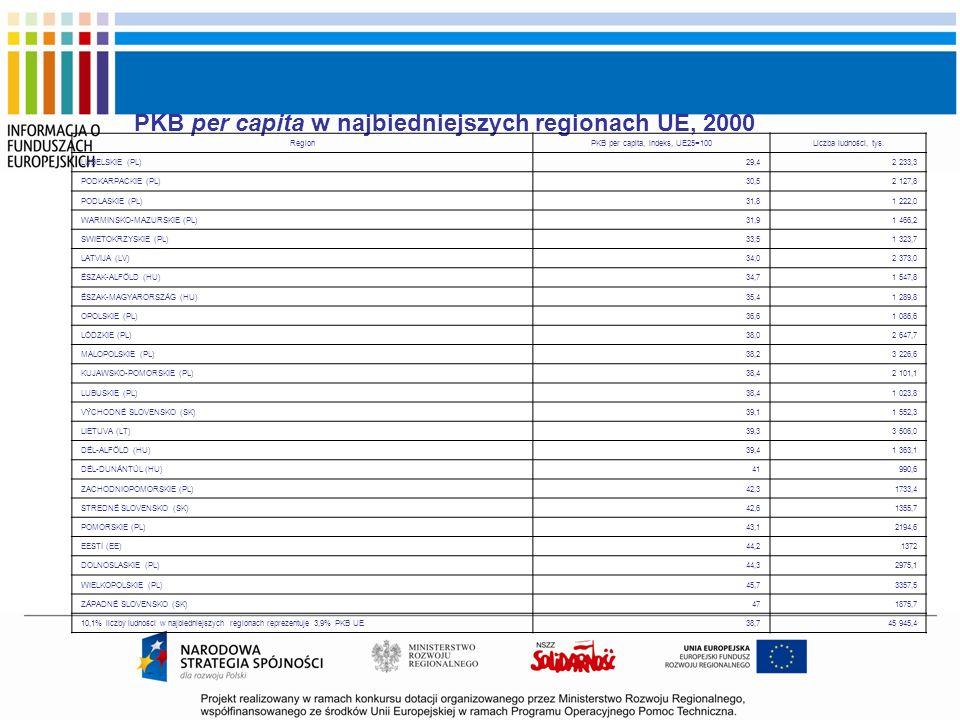 PKB per capita w najbiedniejszych regionach UE, 2000 RegionPKB per capita, indeks, UE25=100Liczba ludności, tys. LUBELSKIE (PL)29,42 233,3 PODKARPACKI