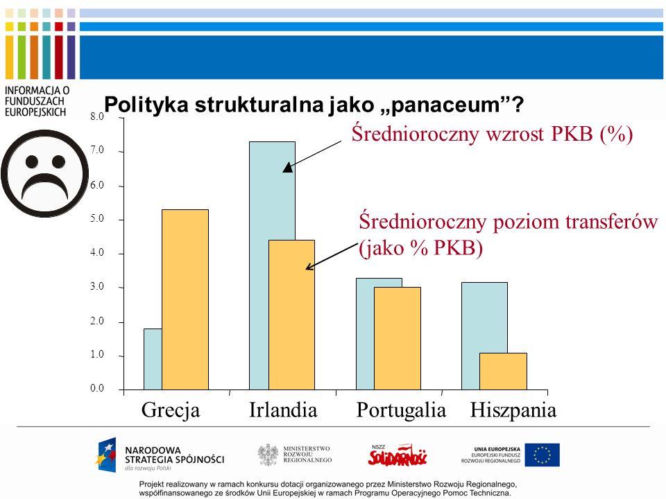 Polityka strukturalna jako panaceum? 0.0 1.0 2.0 3.0 4.0 5.0 6.0 7.0 8.0 GrecjaIrlandiaPortugaliaHiszpania Średnioroczny wzrost PKB (%) Średnioroczny