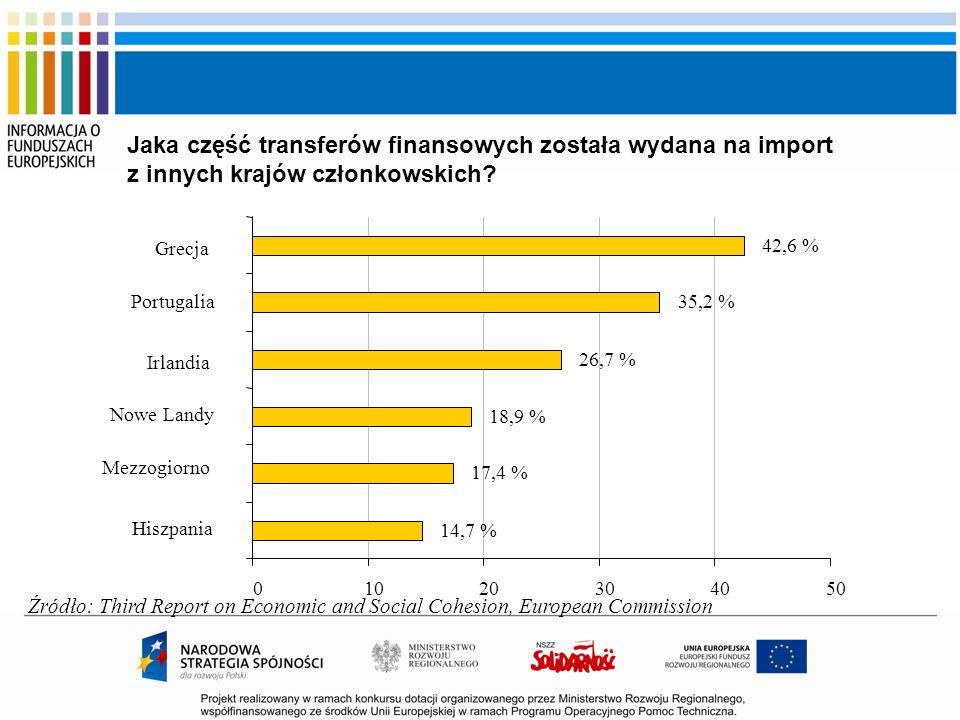 Jaka część transferów finansowych została wydana na import z innych krajów członkowskich? 17,4 % 18,9 % 26,7 % 35,2 % 42,6 % 14,7 % 01020304050 Hiszpa