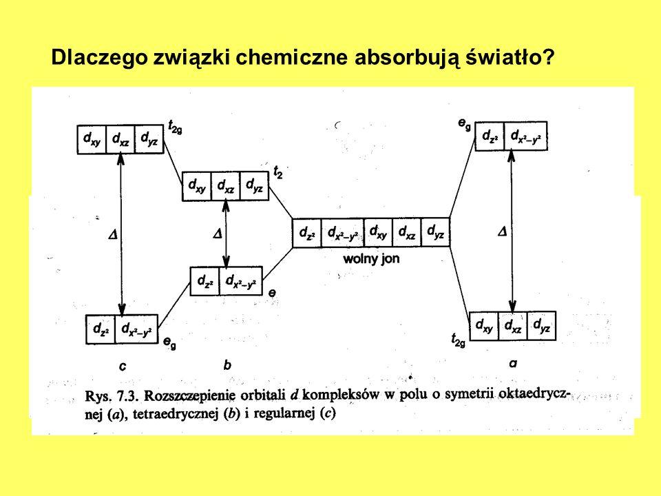 Dlaczego związki chemiczne absorbują światło? W związkach organicznych absorpcja promieniowania jest związana z przejściem elektronów walencyjnych σ,