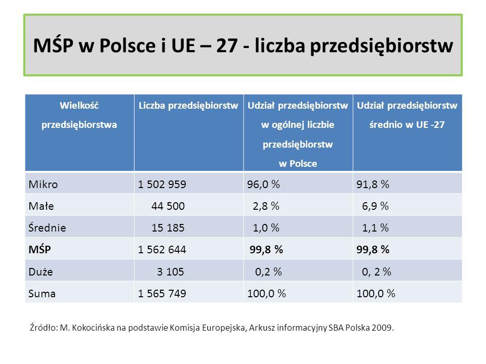 MŚP w Polsce i UE – 27 - liczba przedsiębiorstw Wielkość przedsiębiorstwa Liczba przedsiębiorstw Udział przedsiębiorstw w ogólnej liczbie przedsiębior