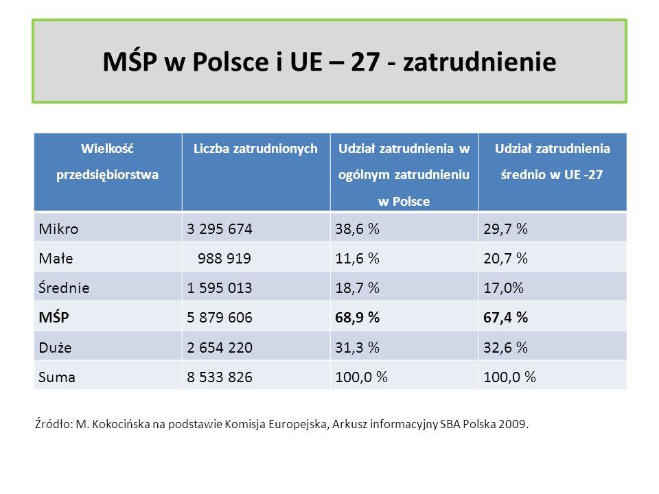 MŚP w Polsce i UE – 27 - zatrudnienie Wielkość przedsiębiorstwa Liczba zatrudnionych Udział zatrudnienia w ogólnym zatrudnieniu w Polsce Udział zatrud
