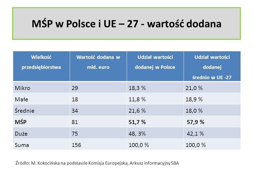 MŚP w Polsce i UE – 27 - wartość dodana Wielkość przedsiębiorstwa Wartość dodana w mld. euro Udział wartości dodanej w Polsce Udział wartości dodanej