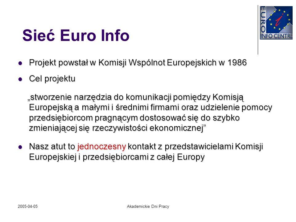 2005-04-05Akademickie Dni Pracy Sieć Euro Info 263 tradycyjne ośrodki EIC* 263 tradycyjne ośrodki EIC* 13 koordynatorów* 13 koordynatorów* 29 instytucji stowarzyszonych* 29 instytucji stowarzyszonych* 13 centrów korespondencyjnych EICC* 13 centrów korespondencyjnych EICC* * Dane na dzień 01/12/2003