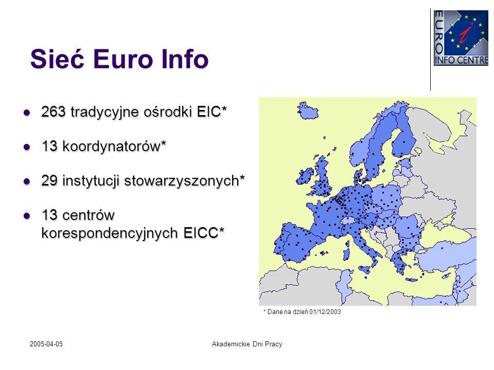 2005-04-05Akademickie Dni Pracy Sieć Euro Info w Polsce 14 ośrodków EIC w Polsce 14 ośrodków EIC w Polsce Cel działania: Cel działania: Integracja małych i średnich przedsiębiorstw z Jednolitym Rynkiem Unii Europejskiej Integracja małych i średnich przedsiębiorstw z Jednolitym Rynkiem Unii Europejskiej informujemy o UE i jej polityce, kojarzymy firmy, promujemy i organizujemy imprezy,… informujemy o UE i jej polityce, kojarzymy firmy, promujemy i organizujemy imprezy,… Współpracujemy z: MGiP, PARP, UKIE, IPH, media, instytucje afiljujące, … Współpracujemy z: MGiP, PARP, UKIE, IPH, media, instytucje afiljujące, …