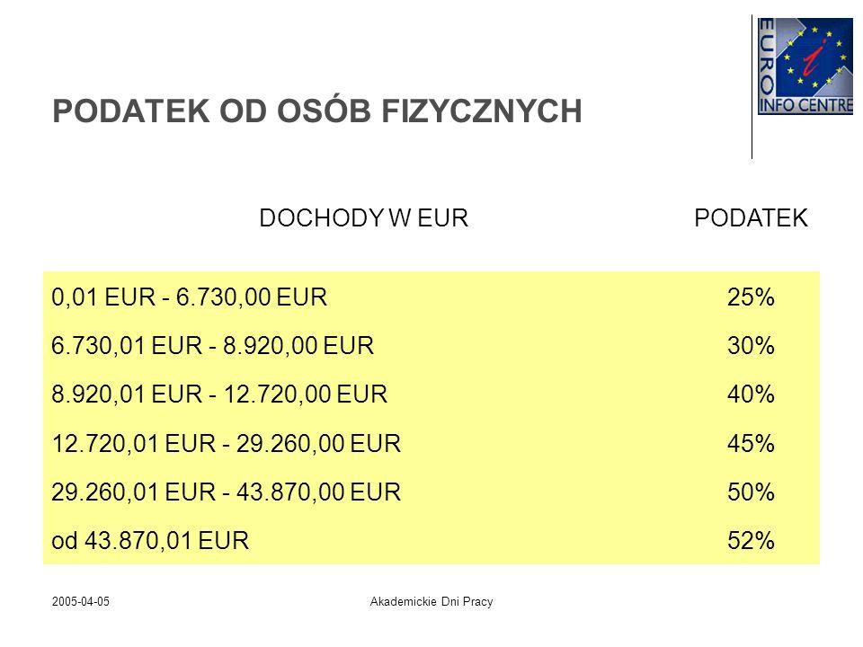 2005-04-05Akademickie Dni Pracy PODATEK OD OSÓB FIZYCZNYCH DOCHODY W EURPODATEK 0,01 EUR - 6.730,00 EUR25% 6.730,01 EUR - 8.920,00 EUR30% 8.920,01 EUR