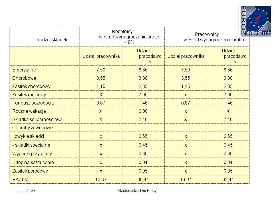 2005-04-05Akademickie Dni Pracy Rodzaj skladek Robotnicy w % od wynagrodzenia brutto + 8% Pracownicy w % od wynagrodzenia brutto Udzial pracownika Udz