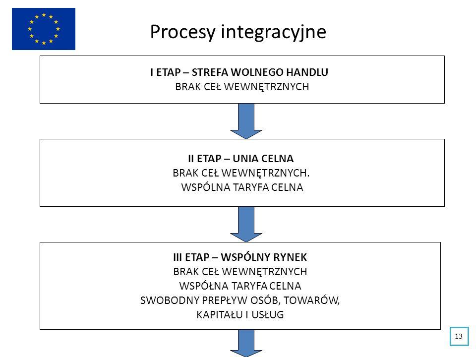 Procesy integracyjne I ETAP – STREFA WOLNEGO HANDLU BRAK CEŁ WEWNĘTRZNYCH II ETAP – UNIA CELNA BRAK CEŁ WEWNĘTRZNYCH. WSPÓLNA TARYFA CELNA III ETAP –